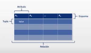 Bases de datos relacionales y sus características